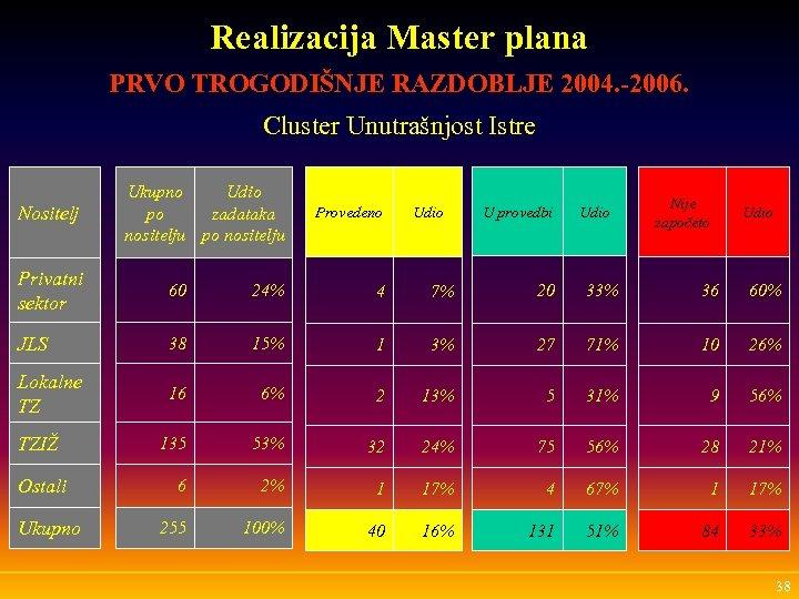 Realizacija Master plana PRVO TROGODIŠNJE RAZDOBLJE 2004. -2006. Cluster Unutrašnjost Istre Nositelj Ukupno Udio