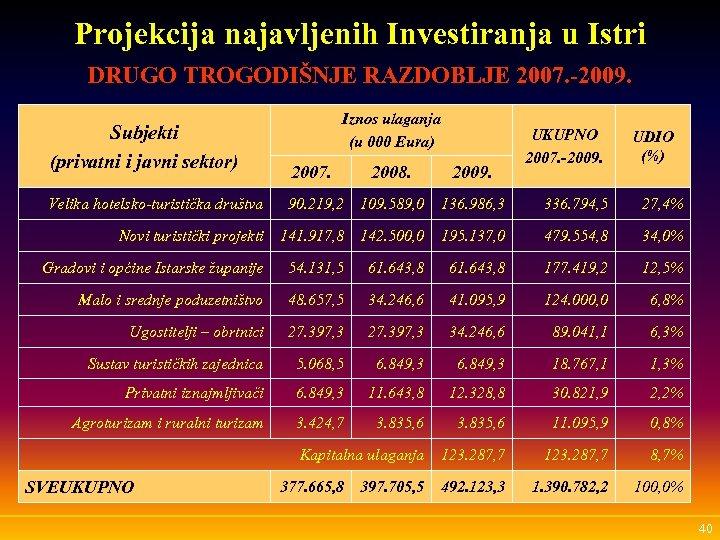 Projekcija najavljenih Investiranja u Istri DRUGO TROGODIŠNJE RAZDOBLJE 2007. -2009. Subjekti (privatni i javni