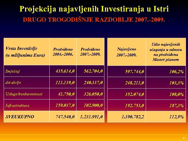 Projekcija najavljenih Investiranja u Istri DRUGO TROGODIŠNJE RAZDOBLJE 2007. -2009. Vrsta Investicije (u milijunima