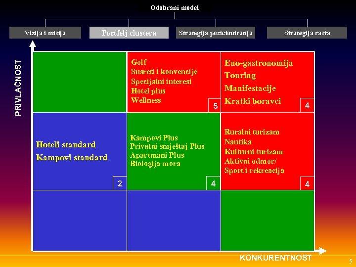 Odabrani model Vizija i misija Portfelj clustera Strategija pozicioniranja PRIVLAČNOST Golf Susreti i konvencije