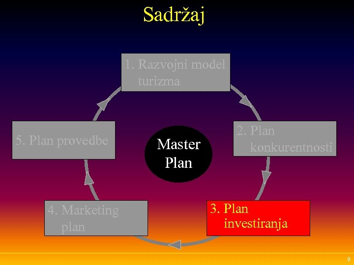 Sadržaj 1. Razvojni model turizma 5. Plan provedbe 4. Marketing plan Master Plan 2.
