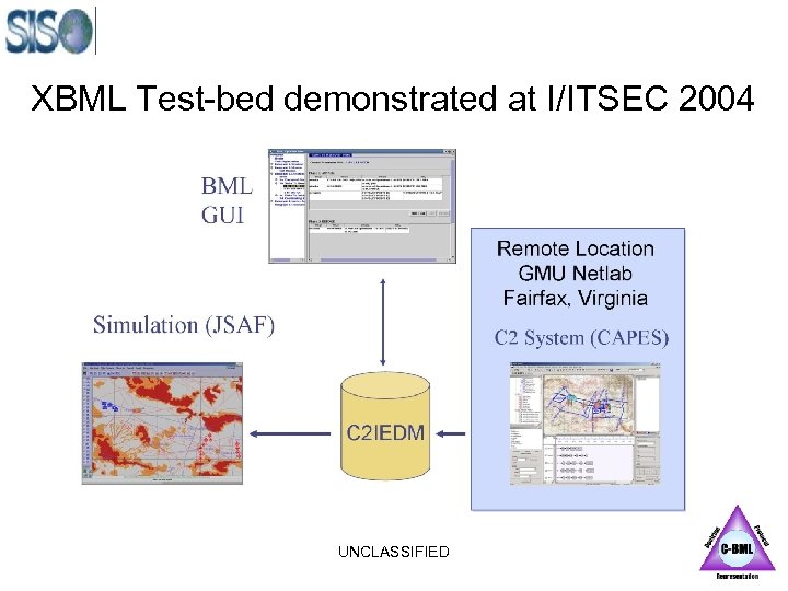XBML Test-bed demonstrated at I/ITSEC 2004 UNCLASSIFIED