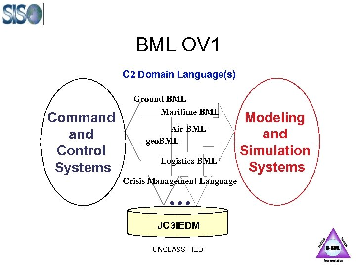 BML OV 1 C 2 Domain Language(s) Command Control Systems Ground BML Maritime BML