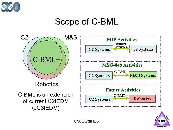 Scope of C-BML C 2 M&S MIP Activities C 2 Systems C-BML+ C 2