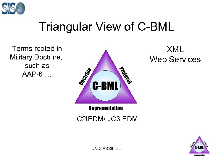 Triangular View of C-BML Terms rooted in Military Doctrine, such as AAP-6 … XML