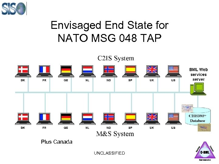 Envisaged End State for NATO MSG 048 TAP Plus Canada UNCLASSIFIED