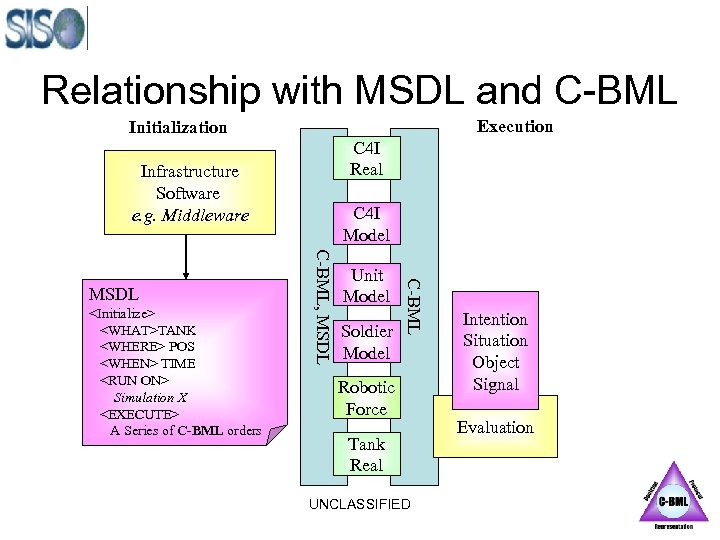 Relationship with MSDL and C-BML Execution Initialization C 4 I Real Infrastructure Software e.