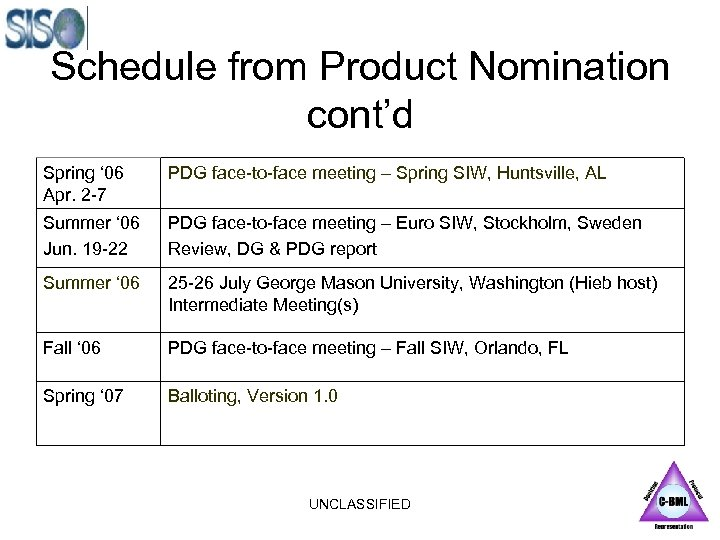 Schedule from Product Nomination cont'd Spring ' 06 Apr. 2 -7 PDG face-to-face meeting