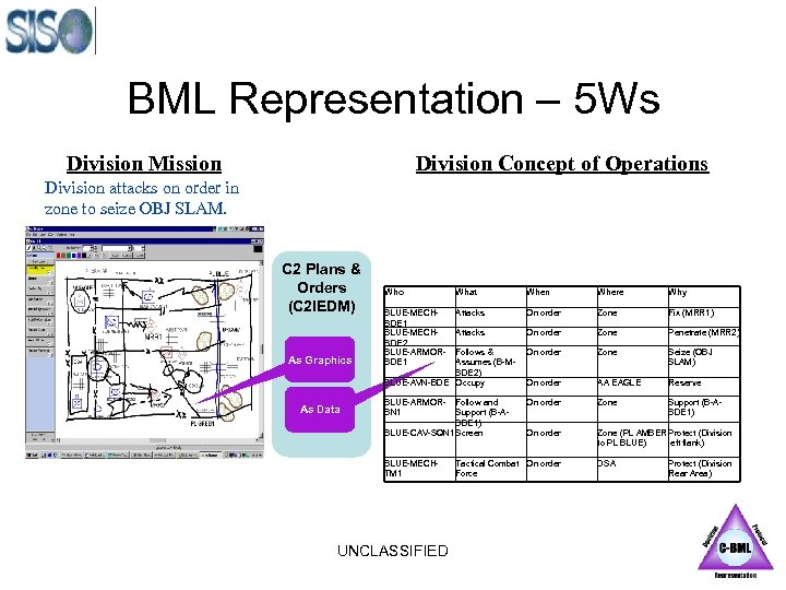 BML Representation – 5 Ws Division Mission Division Concept of Operations Division attacks on