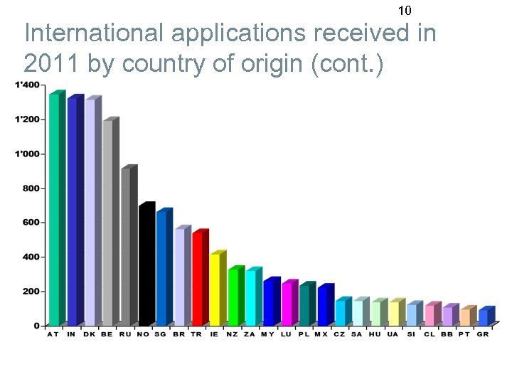 10 International applications received in 2011 by country of origin (cont. )