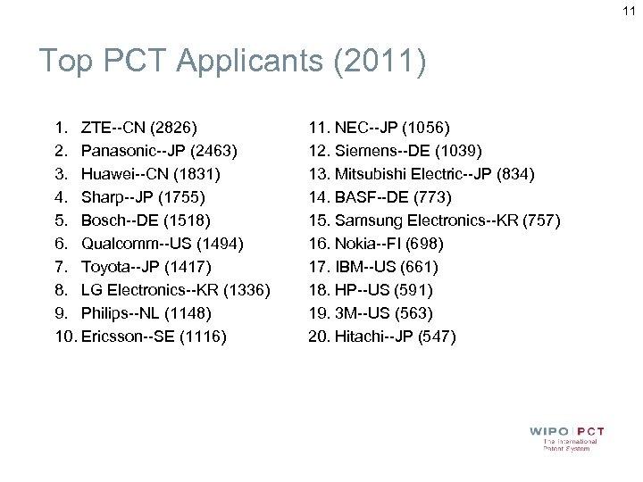 11 Top PCT Applicants (2011) 1. ZTE--CN (2826) 2. Panasonic--JP (2463) 3. Huawei--CN (1831)