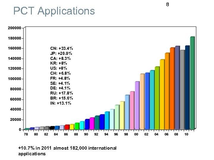 PCT Applications CN: +33. 4% JP: +20. 9% CA: +8. 3% KR: +8% US: