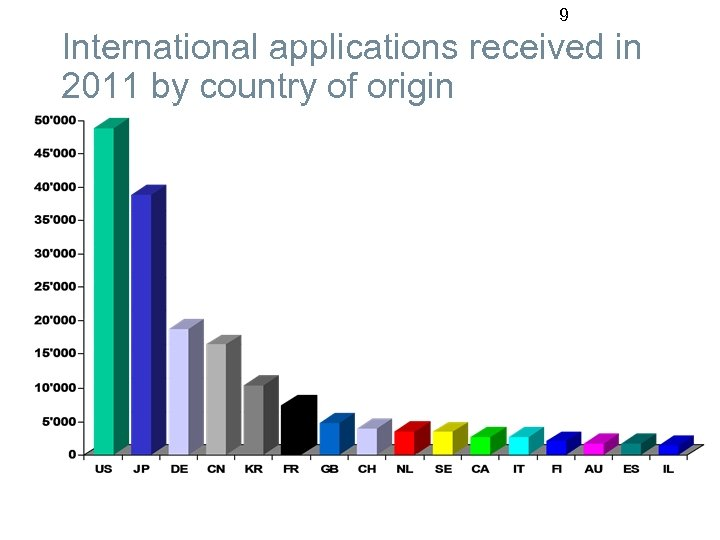 9 International applications received in 2011 by country of origin