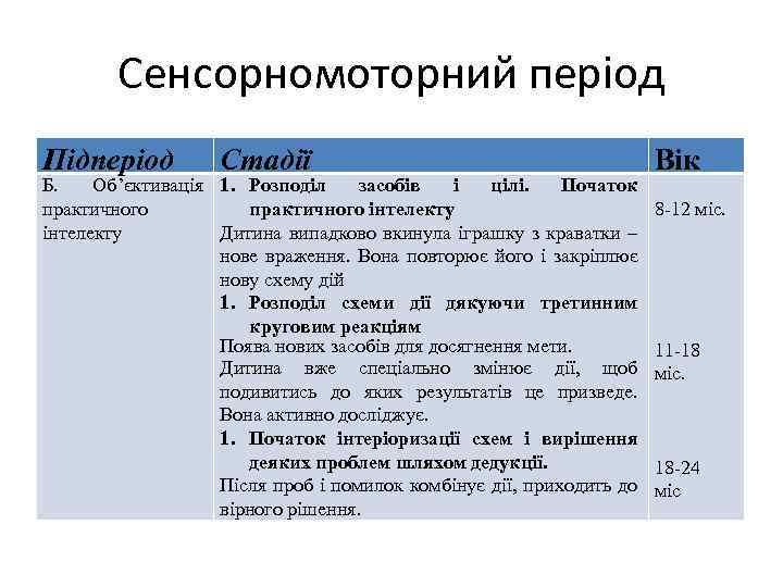 Сенсорномоторний період Підперіод Стадії Б. Об'єктивація 1. Розподіл засобів і цілі. Початок практичного інтелекту