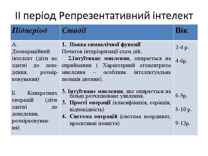 ІІ період Репрезентативний інтелект Підперіод Стадії Вік А. Доопераційний інтелект (діти не здатні до