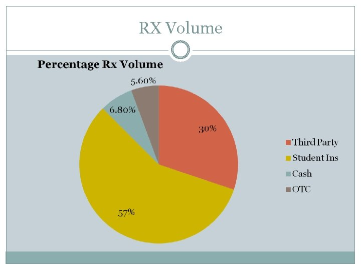 RX Volume
