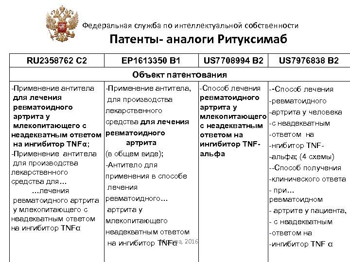 Федеральная служба по интеллектуальной собственности Патенты- аналоги Ритуксимаб RU 2358762 С 2 EP 1613350