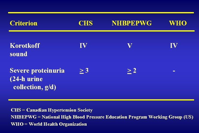Criterion CHS NHBPEPWG WHO Korotkoff sound IV V IV Severe proteinuria (24 -h urine