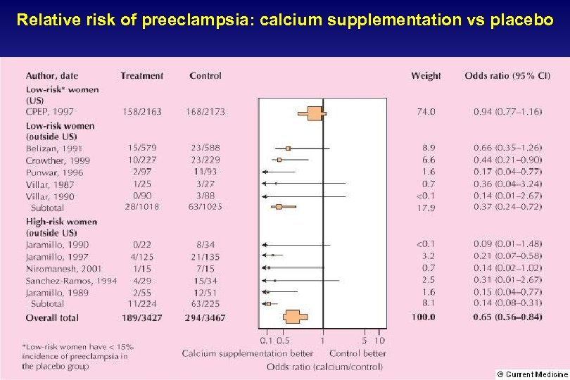 Relative risk of preeclampsia: calcium supplementation vs placebo