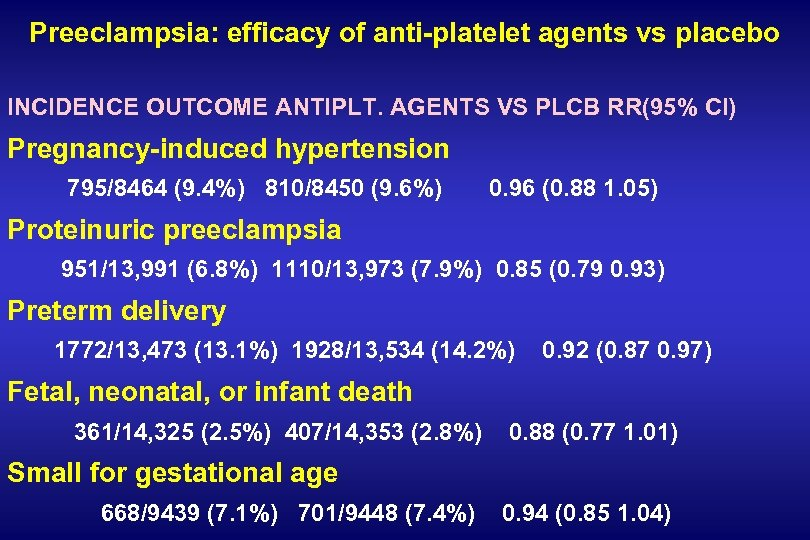 Preeclampsia: efficacy of anti-platelet agents vs placebo INCIDENCE OUTCOME ANTIPLT. AGENTS VS PLCB RR(95%
