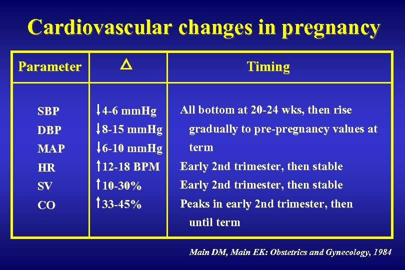 Cardiovascular changes in pregnancy Parameter Timing All bottom at 20 -24 wks, then rise