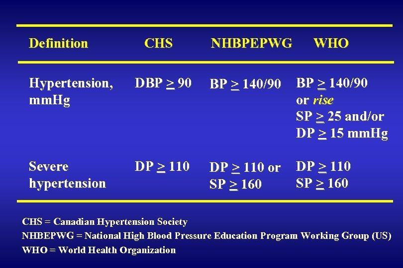 Definition CHS NHBPEPWG WHO Hypertension, mm. Hg DBP > 90 BP > 140/90 or