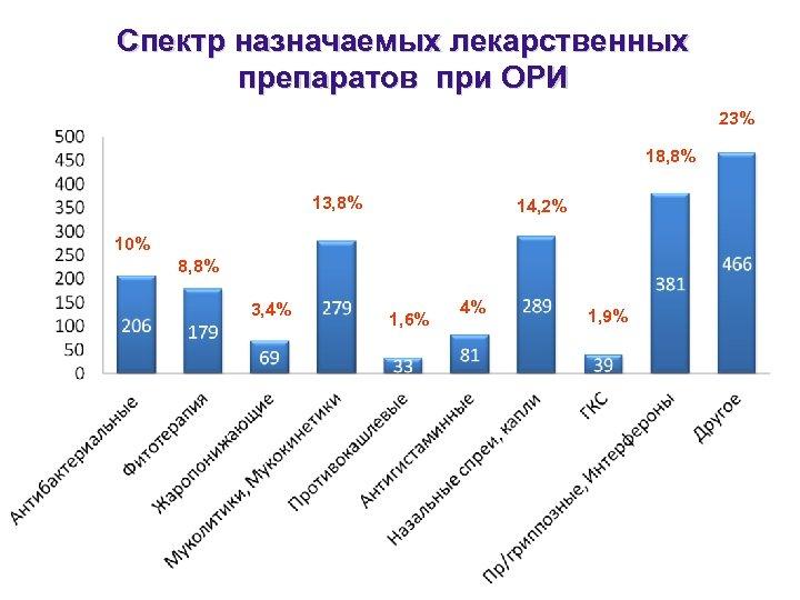 Спектр назначаемых лекарственных препаратов при ОРИ 23% 18, 8% 13, 8% 14, 2% 10%