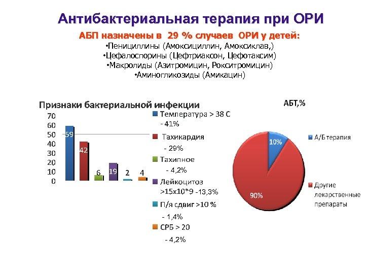 Антибактериальная терапия при ОРИ АБП назначены в 29 % случаев ОРИ у детей: •