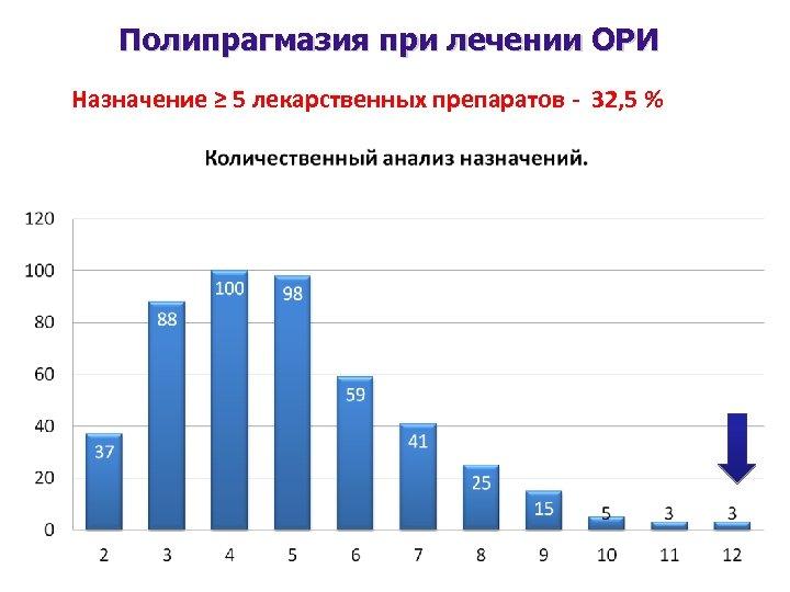 Полипрагмазия при лечении ОРИ Назначение ≥ 5 лекарственных препаратов - 32, 5 %