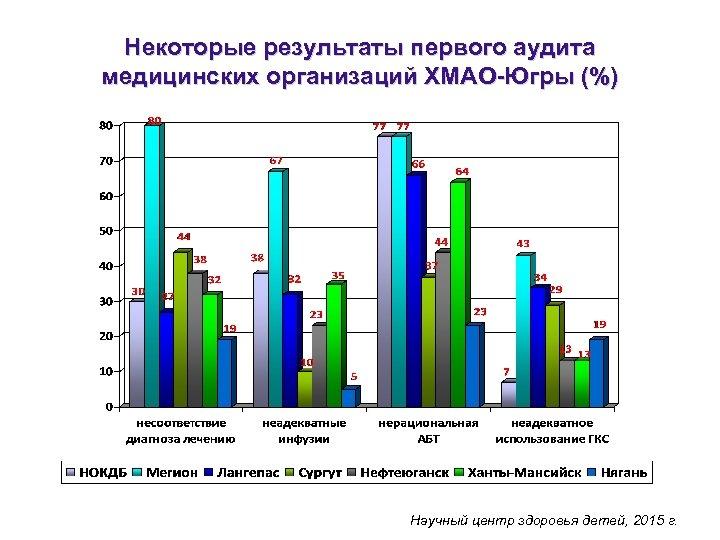 Некоторые результаты первого аудита медицинских организаций ХМАО-Югры (%) Научный центр здоровья детей, 2015 г.