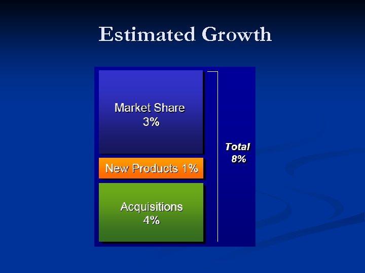 Estimated Growth