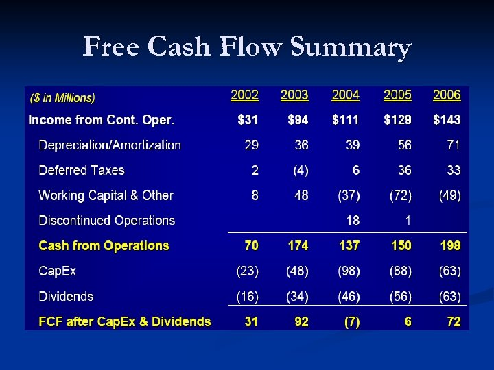 Free Cash Flow Summary