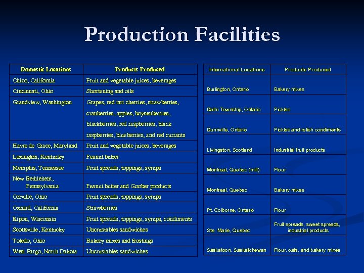 Production Facilities Domestic Locations Products Produced Chico, California Shortening and oils Grandview, Washington Products