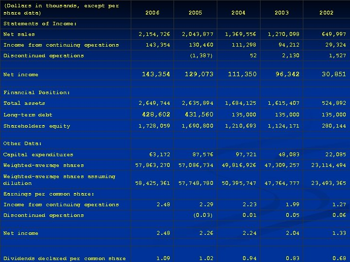 (Dollars in thousands, except per share data) 2006 Statements of Income: 2005 2004 2003