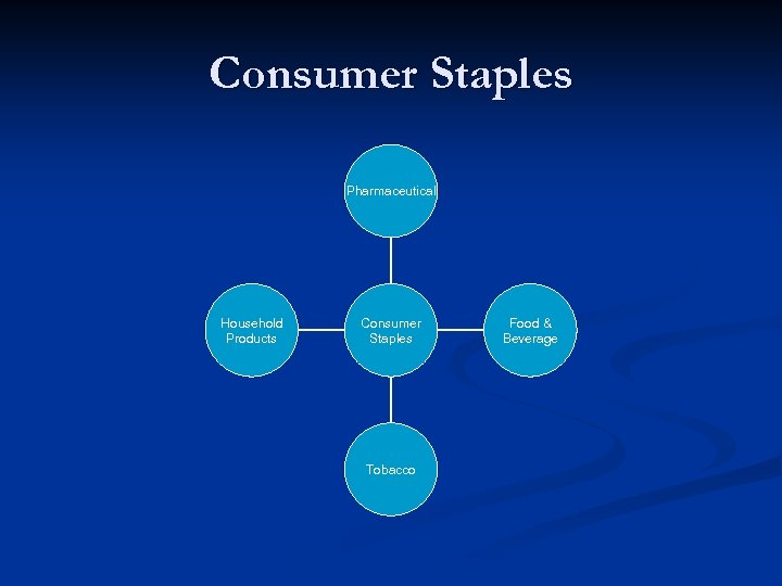 Consumer Staples Pharmaceutical Household Products Consumer Staples Tobacco Food & Beverage