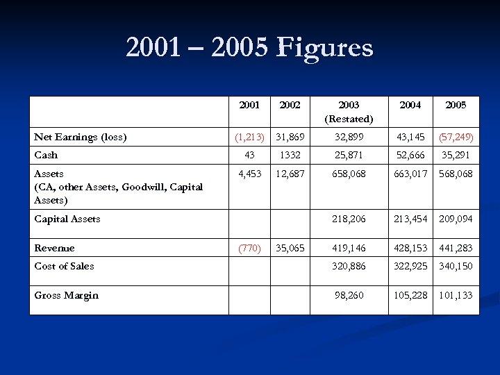 2001 – 2005 Figures 2001 2002 2003 (Restated) 2004 2005 (1, 213) 31, 869