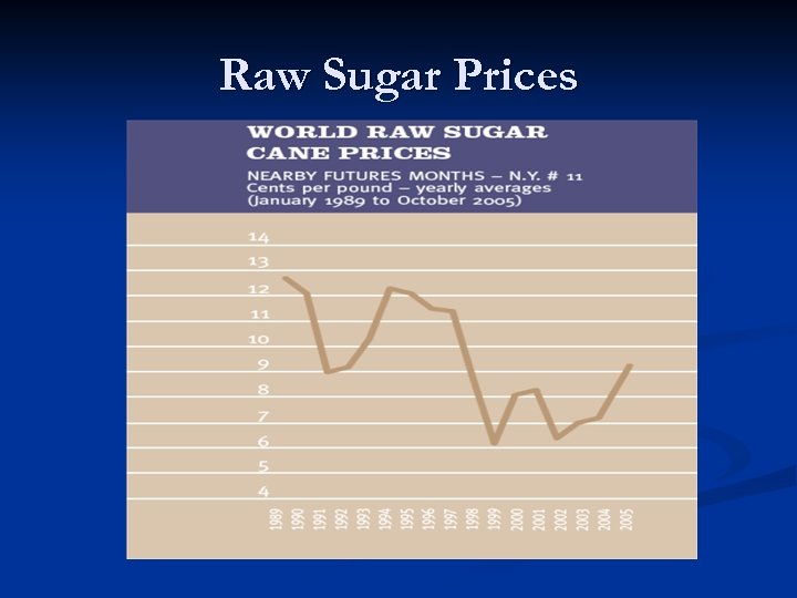 Raw Sugar Prices