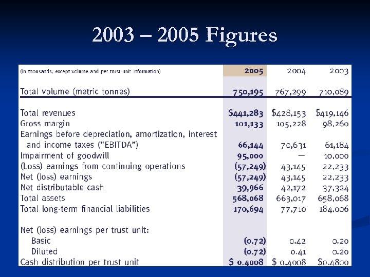 2003 – 2005 Figures