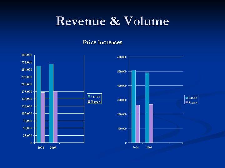 Revenue & Volume Price increases
