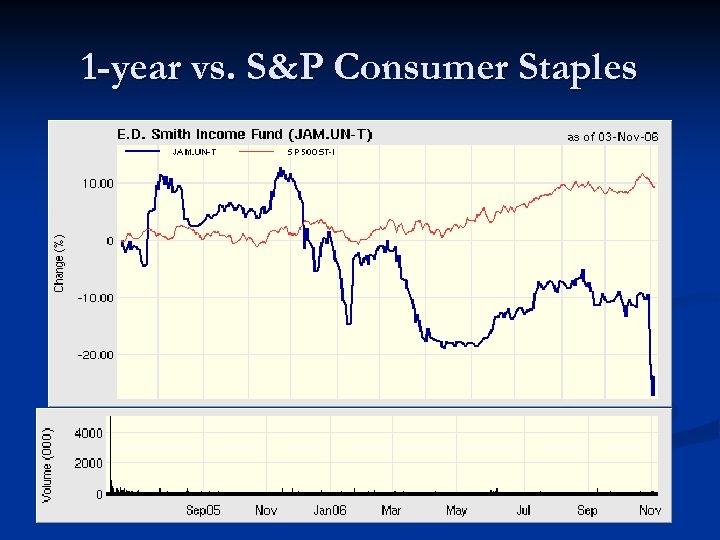 1 -year vs. S&P Consumer Staples