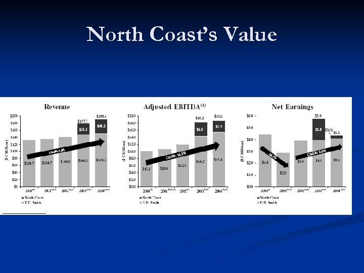 North Coast's Value