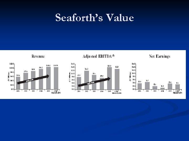 Seaforth's Value