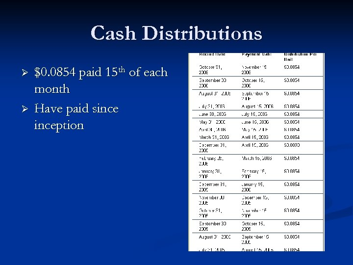 Cash Distributions Ø Ø $0. 0854 paid 15 th of each month Have paid
