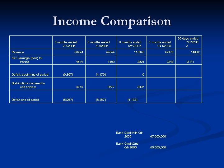 Income Comparison 3 months ended 7/1/2006 Revenue Net Earnings (loss) for Period Deficit, beginning