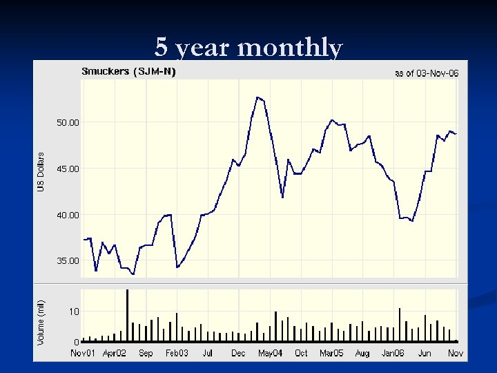 5 year monthly