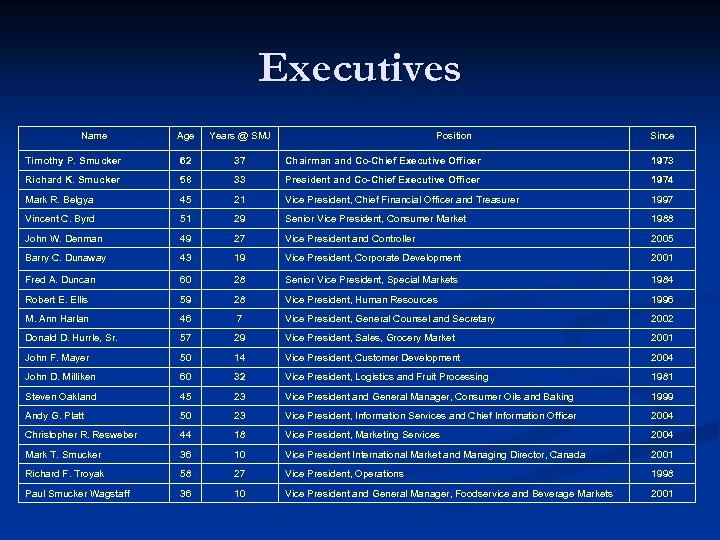 Executives Name Age Years @ SMJ Position Since Timothy P. Smucker 62 37 Chairman