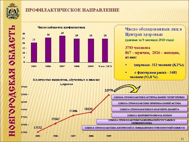 ПРОФИЛАКТИЧЕСКОЕ НАПРАВЛЕНИЕ Число обследованных лиц в Центрах здоровья: (данные за 9 месяцев 2010 года)