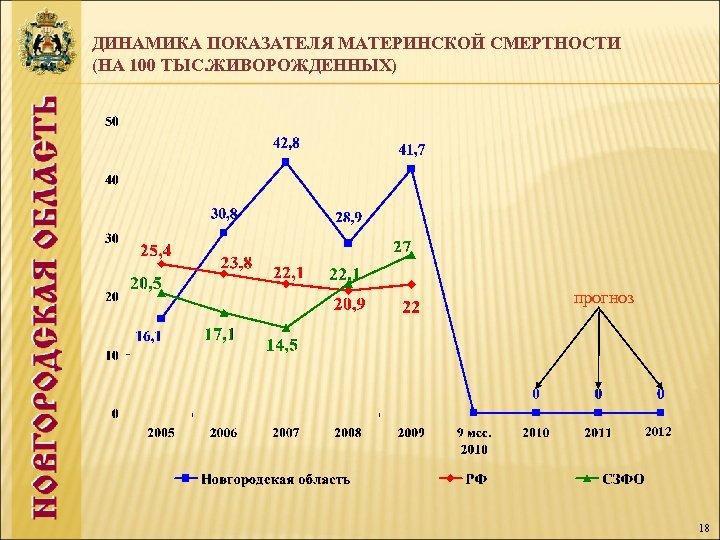ДИНАМИКА ПОКАЗАТЕЛЯ МАТЕРИНСКОЙ СМЕРТНОСТИ (НА 100 ТЫС. ЖИВОРОЖДЕННЫХ) прогноз 2012 18