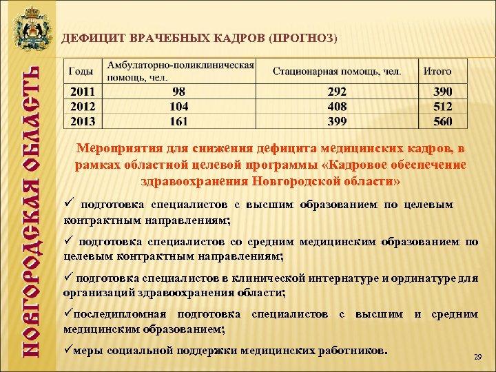 ДЕФИЦИТ ВРАЧЕБНЫХ КАДРОВ (ПРОГНОЗ) Мероприятия для снижения дефицита медицинских кадров, в рамках областной целевой