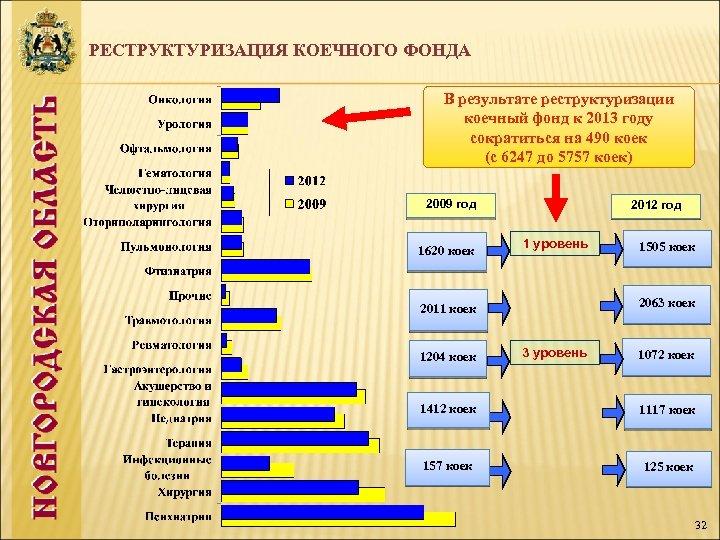 РЕСТРУКТУРИЗАЦИЯ КОЕЧНОГО ФОНДА В результате реструктуризации коечный фонд к 2013 году сократиться на 490